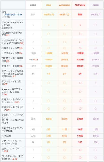 ライブドアブログ 料金表