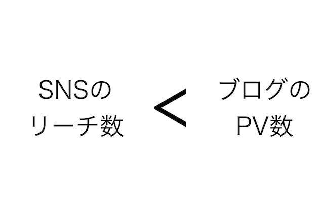 SNSとブログのPV