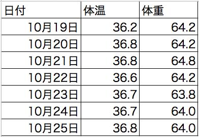 白湯の効果の表