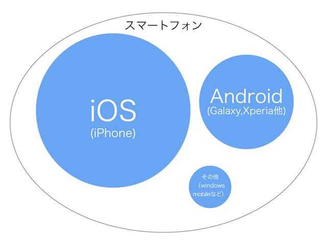 スマートフォン勢力図