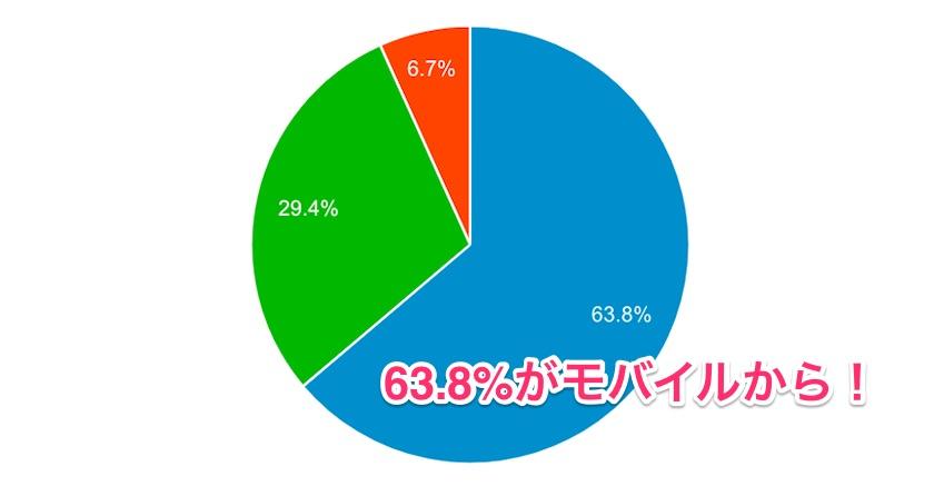 モバイルユーザーの割合