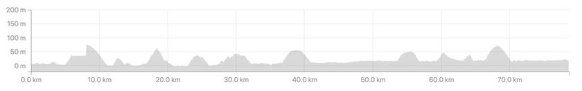 しまなみ海道のアップダウンのグラフ